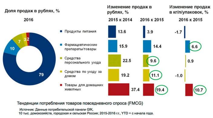 Во II квартале жизнь россиян была недостаточно дорогой для роста МРОТ 62