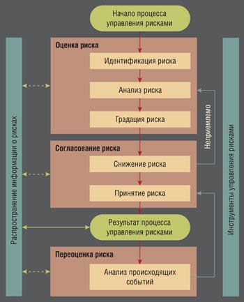 Традиционный процесс управления рисками для качества (в соответствии с руководящими указаниями ICH Q10) модели, представленной в ICH Q9